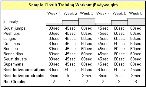 This multitasking full body strength training circuit workout is a great way to make the most out of your time at the gym! Via www.WHOLEisticall...