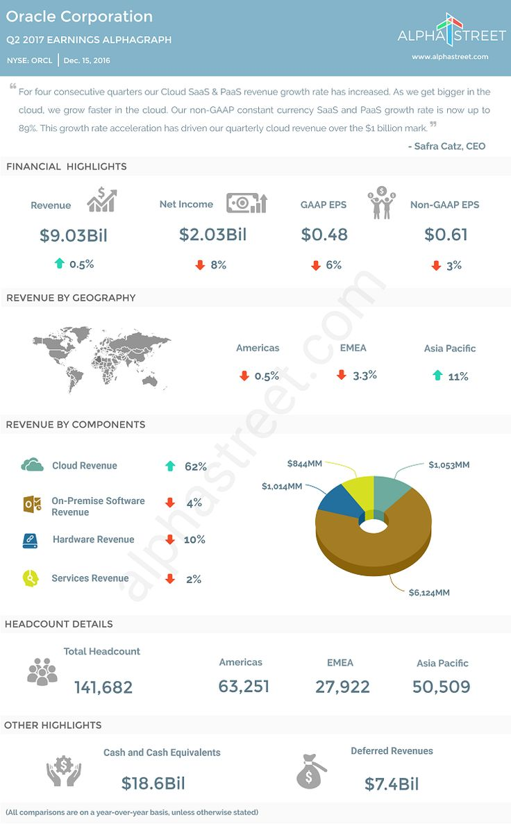 $ORCL Oracle Corp. Earnings InfoGraph: Q2 2017 Highlights.