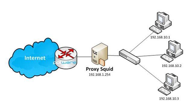 Conheça o Squid(Servidor Proxy) e seus benefícios