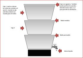 Soluciones solares: Compostera casera con lombrices (Proyecto de ciencias)