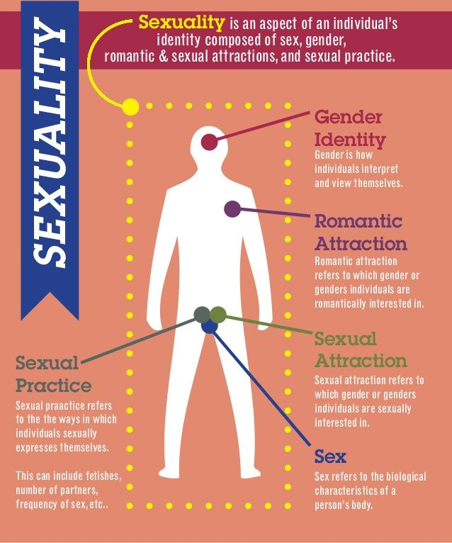 Sexuality is an aspect of an individual's SEXUALITY identity composed of sex, gender, ...