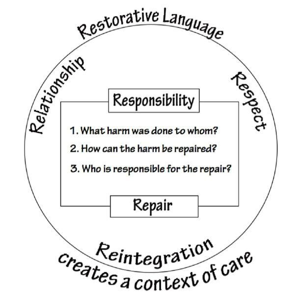 best restorative justice images restorative  5 r s of restorative justice google search