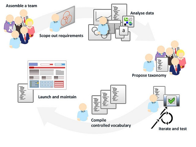 This diagram highlights the steps to compile a user centred taxonomy. More detials on www.userpathways.com