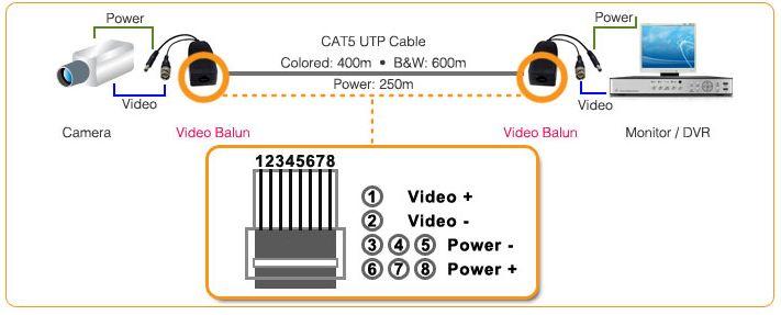 384 4 power video balun on cctv balun wiring diagram  smart
