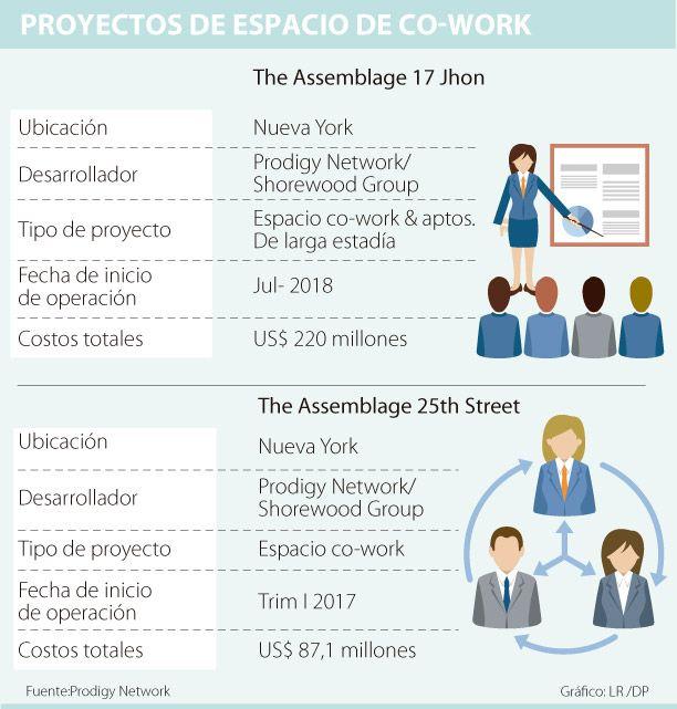 Prodigy entra al negocio de oficinas de co-work
