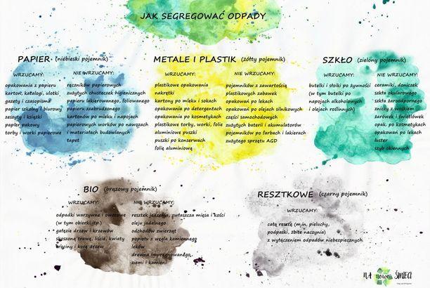 Jak segregować odpady + GRAFIKA do pobrania