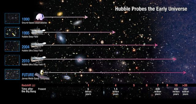 How far does Hubble see? by NASA Goddard Photo and Video, via Flickr