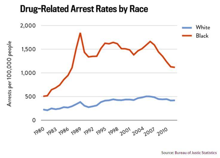 256 best Race: Crime, Law & Incarceration images on