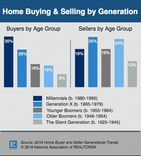 how to buy realestate if your a millennials
