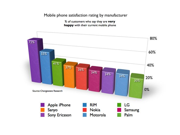 iPhone owners smug, Palm Treo buyers less so   A US mobile phone survey has confirmed what some of us already know - that buying and owning an iPhone is a great thing to do. Palm Treo owners may need to find crumbs of comfort elsewhere Buying advice from the leading technology site