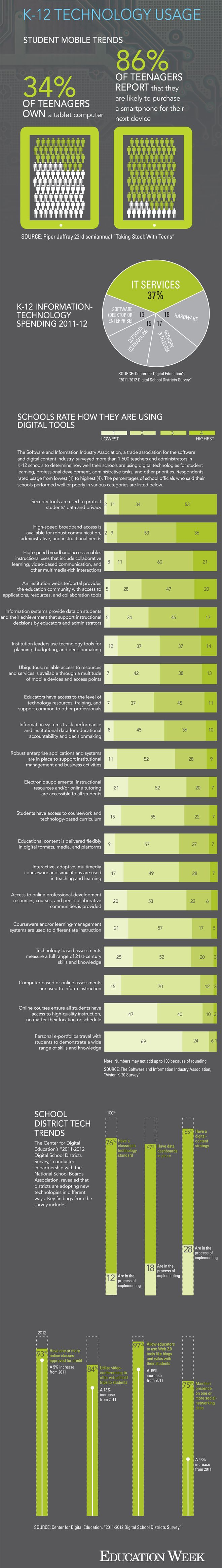 K-12 Technology Usage:  Schools are leveraging digital technologies to enhance student learning, improve professional development, and streamline administrative tasks. This infographic covers trends and developments in the use of technology among students, teachers, and administrators.