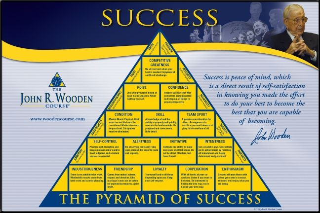 Pyramid of Success PDF | ... Way Why John Wooden The ...