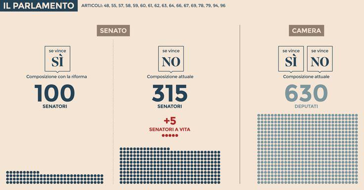 Come cambia il Parlamento
