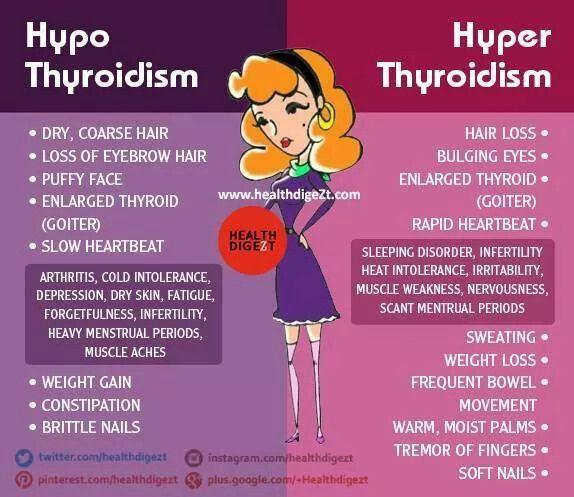 Hyper / #Hypothyroidism