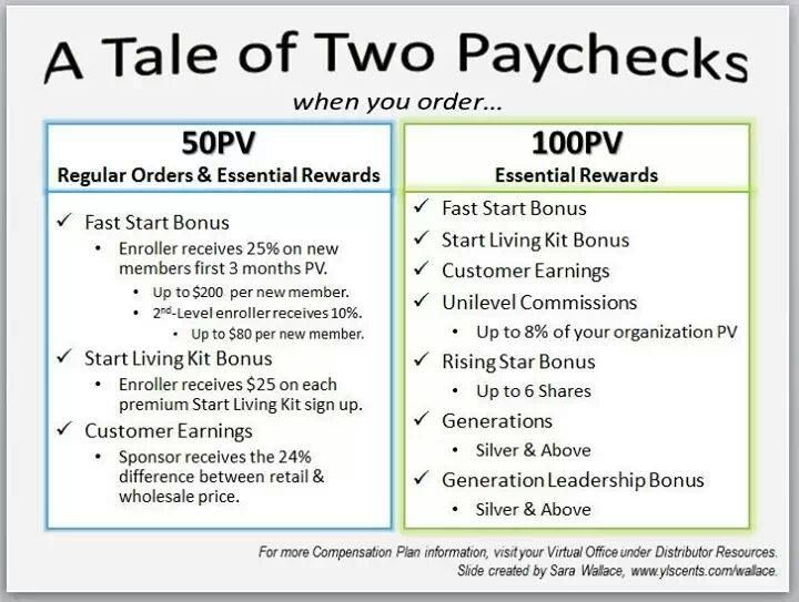 A Tale of Two Paychecks | Essential Oils | Pinterest