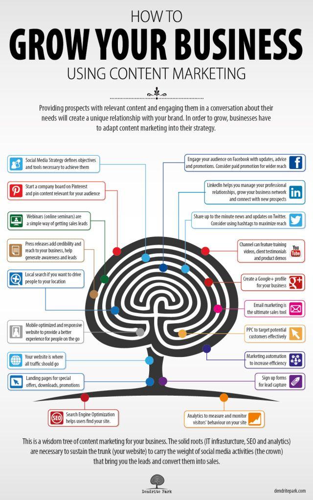 Crece tu negocio con el marketing de contenidos #infografia #infographic #socialmedia   TICs y Formación