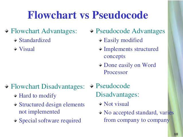 Writing pseudocodes