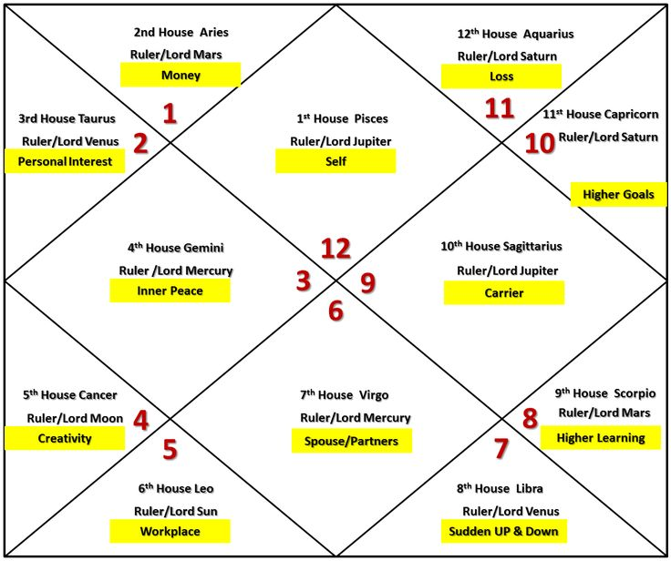 Pisces Ascendant/ Horoscope/ Birth Chart Astrology   http://wantastro.blogspot.com/2014/04/pisces-ascendant-horoscope-birth-chart-astrology.html