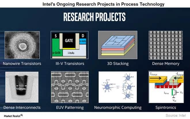 Intel Sees Future in Neuromorphic Chips and Quantum Computing The company's complementary products, the Myriad X and EyeQ5 VPUs (vision processing units ... The next wave of revolutionary technology is quantum computing. The technology uses qubits, which are very fragile and require an operating environment ...