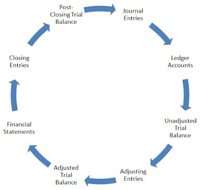 Image result for example of accounting cycle