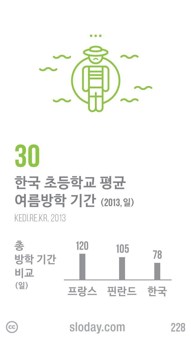 한국 초등학교 평균 여름방학 기간이 30일로 매우 짧습니다. 총 방학 기간이 프랑스는 120일, 핀란드는 105일인데 비해 한국은 78일에 불과합니다. (자료: 한국교육개발원, 2013)