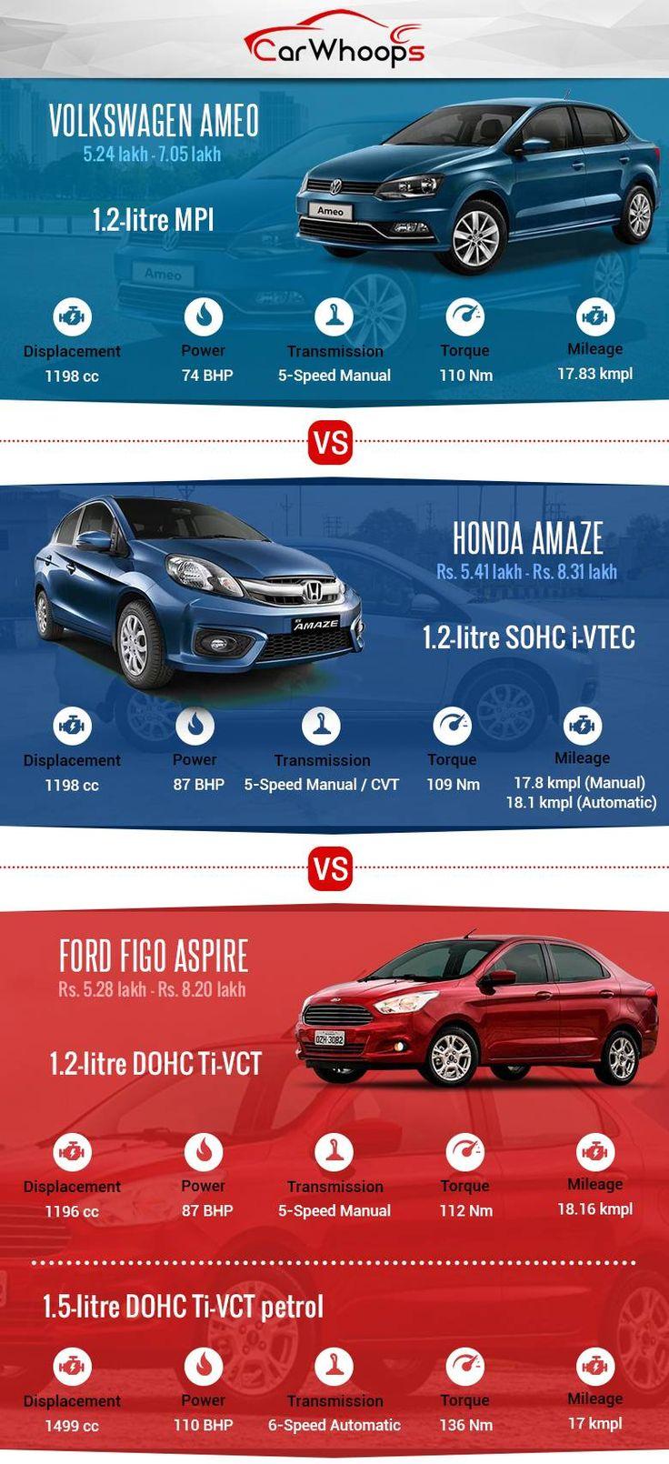 Volkswagen Ameo vs Honda Amaze vs Ford Figo Aspire : Comparison