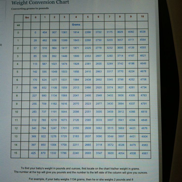 NICU Grams to Pounds & Ounces Conversion Chart. This is ...