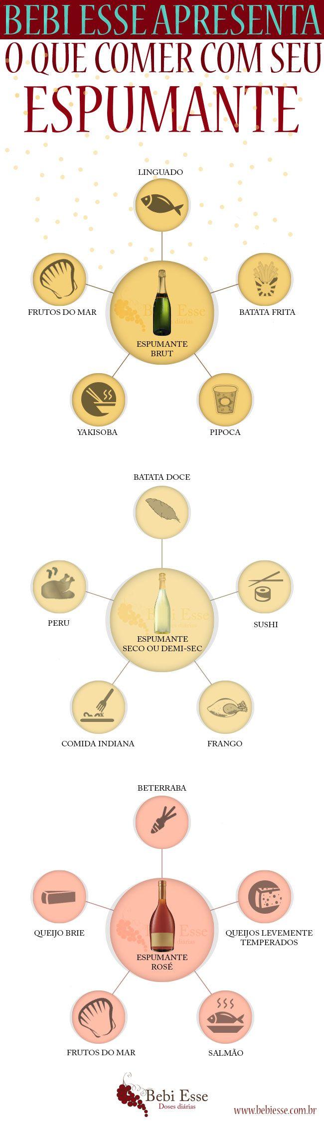 Harmonização: o que comer com seu espumante. Mais em…
