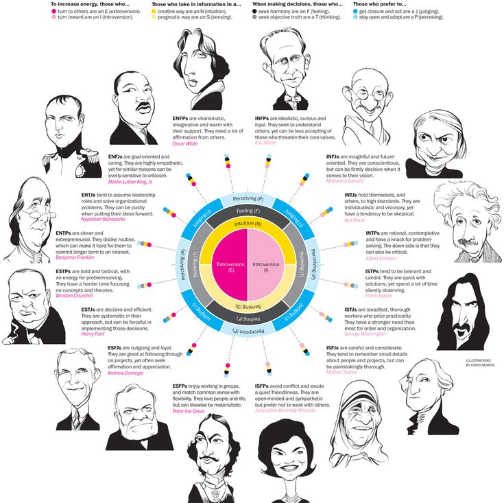 Does it pay to know your type? ... Myers-Briggs Psychology Type Indicator #Infographic