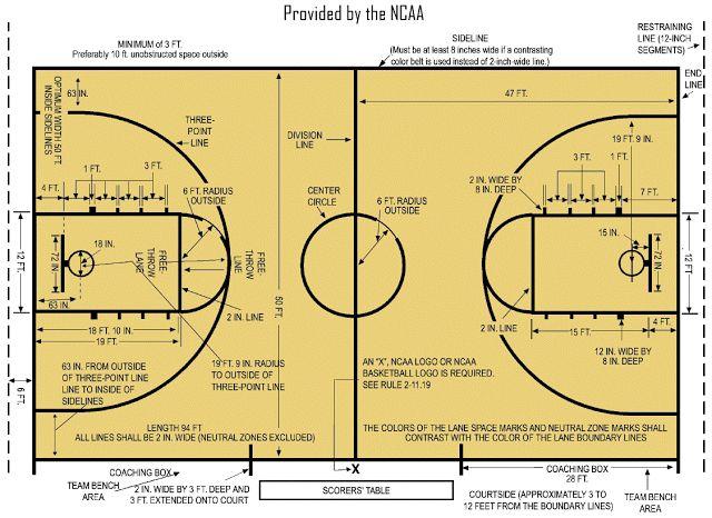 Ukuran Lapangan Bola Basket Standar Internasional dan Nasional