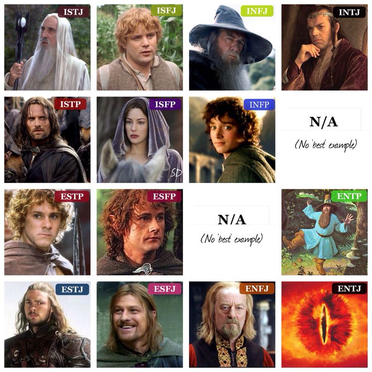 """Lord of the Rings MBTI type table (I tried to include characters that were really good examples of their type, not """"just because,"""" or if I wasn't certain of their type. The ENTP is Tom Bombadil, even though he's not in the movies, because he's adored by ENTPs. And I couldn't find an ideal example of an INTP or ENFP, at least where I was certain of their type. I will update this if I find one.) :)"""