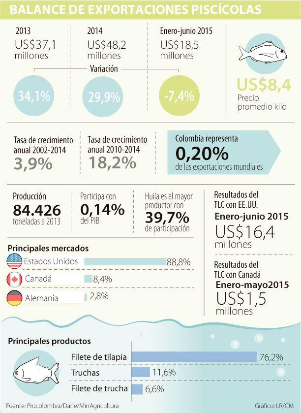 Panamá y Chile son los nuevos mercados para los piscicultores