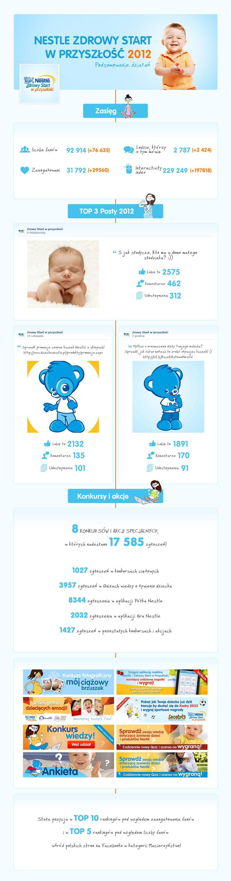 Infografika podsumowująca rok 2012 Fanpage Nestle - Zdrowy Start w Przyszłość na Facebooku: http://fb.com/zdrowystartwprzyszlosc