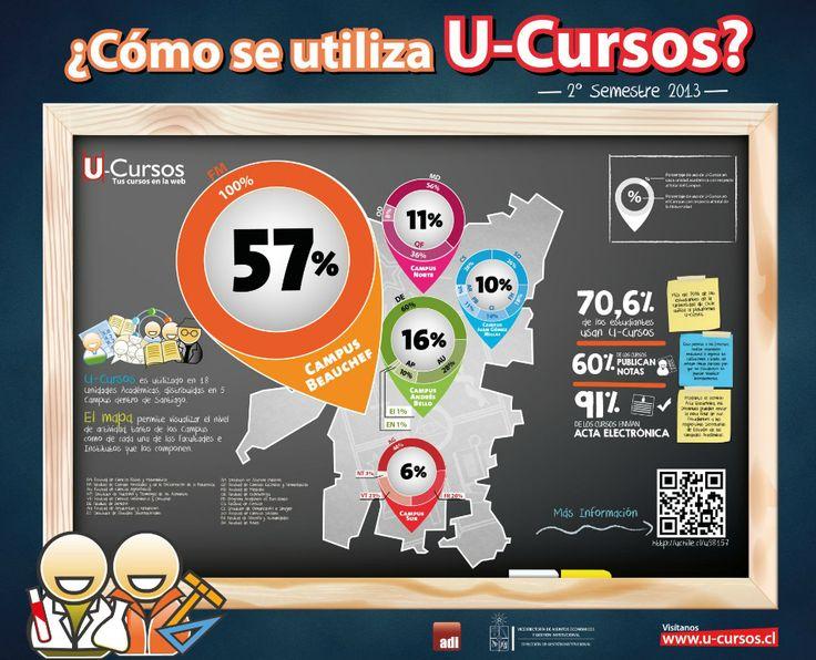 ¿Cómo se utiliza U-Cursos en su unidad académica?. Ver más en http://uchile.cl/u100420