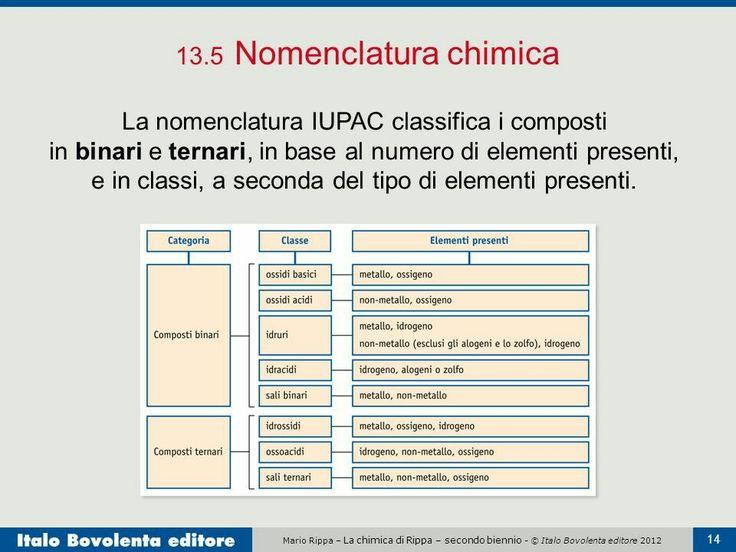 Composti Chimici e Nomenclatura