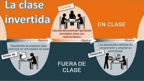 ¿Cómo crear una clase invertida? Pequeñas instrucciones.  #educacion#momentodecrear#innovandosevivemejor