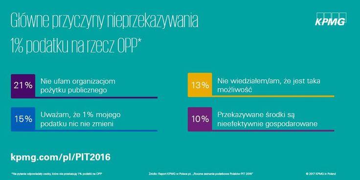Roczne zeznanie podatkowe Polaków PIT 2016 →  | Według respondentów badania główną przyczyną nieprzekazywania jednego procenta podatku jest brak zaufania do OPP
