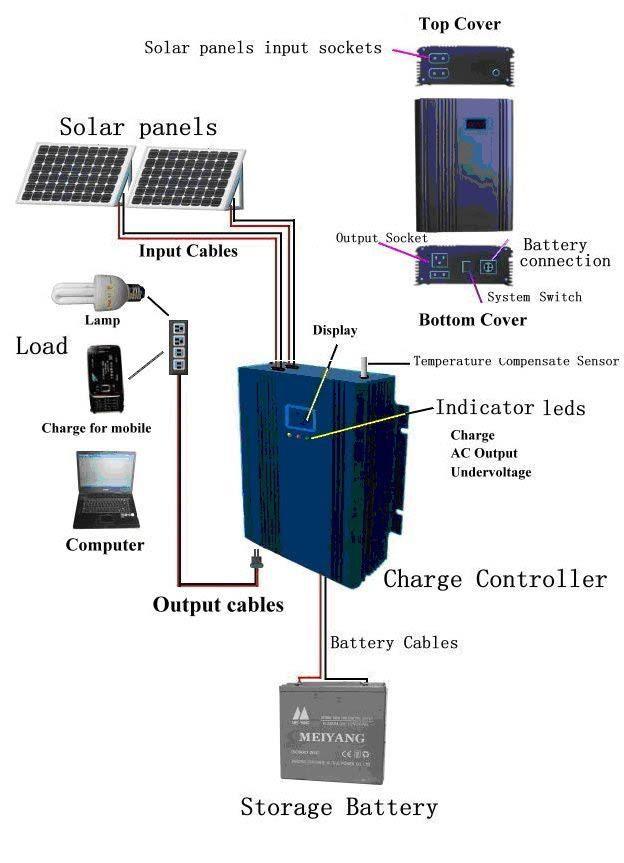 75f3eb3650cb2b2ee7ec9b6d6aa74196--v-solar-panel-solar-power-panels Wiring Diagram For Renogy Solar Panels On Rv on