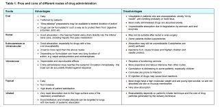 Resultado de imagen para duration of effect of cannabis via different methods of ingestion