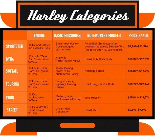 Harley Davidson - Model Chart