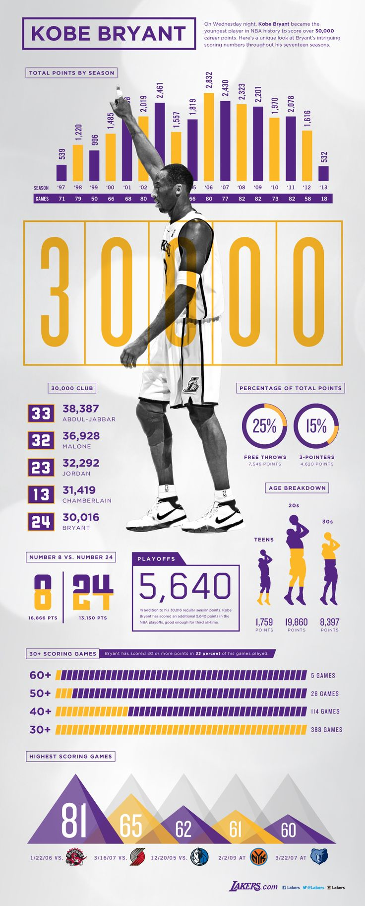 Kobe Bryant the youngest player in NBA basketball history to score over 30,000 career points.