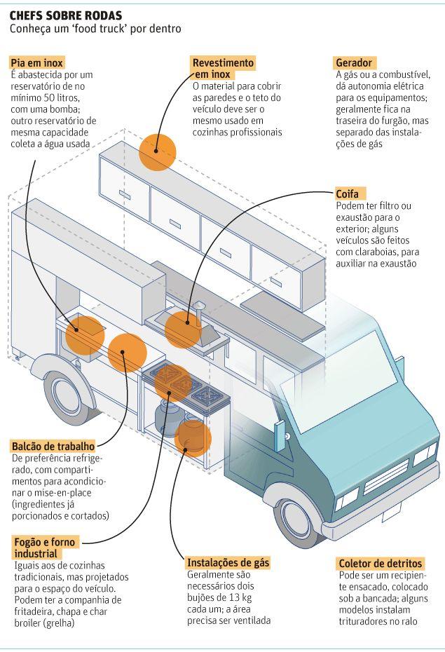 interior food truck                                                                                                                                                      Más