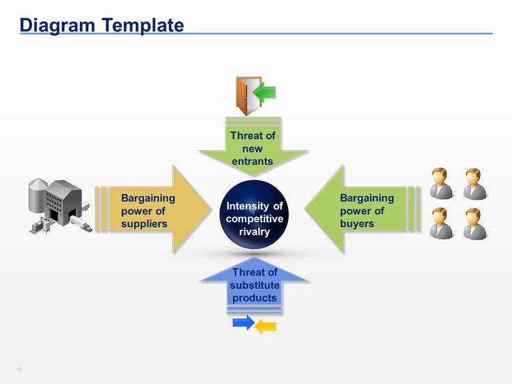 15 best porter's five forces templates |ex-mckinsey, Powerpoint templates