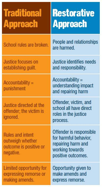 This is a great resource to remember Restorative Justice Approach vs. the Traditional Approach when dealing with a situation.  I will use this in my classroom for future conflicts that may arise.  This will not only help me deal with the situation, but also help the students and others involved so they too can have closure and their voices heard.