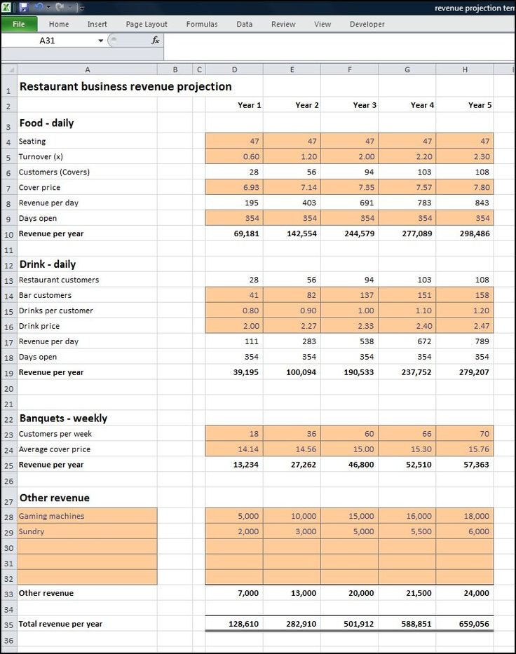 Restaurant Business Revenue Projection « Plan Projections