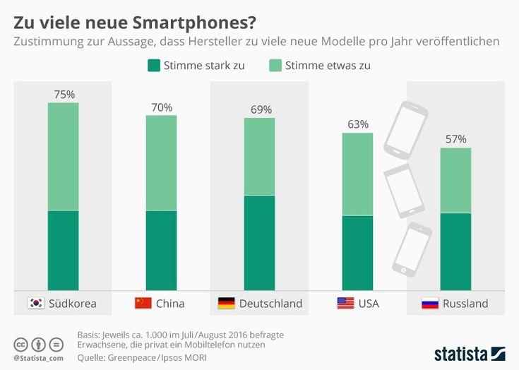 Zu viele neue Smartphones?