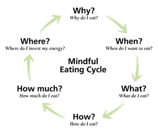 How to #Eat Mindfully. See also: Intuitive Eating