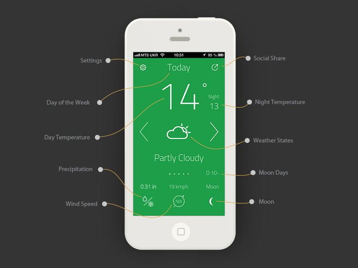 """""""oW"""" Wonderful Weather App v 2.2 by Artem Svitelskyi"""