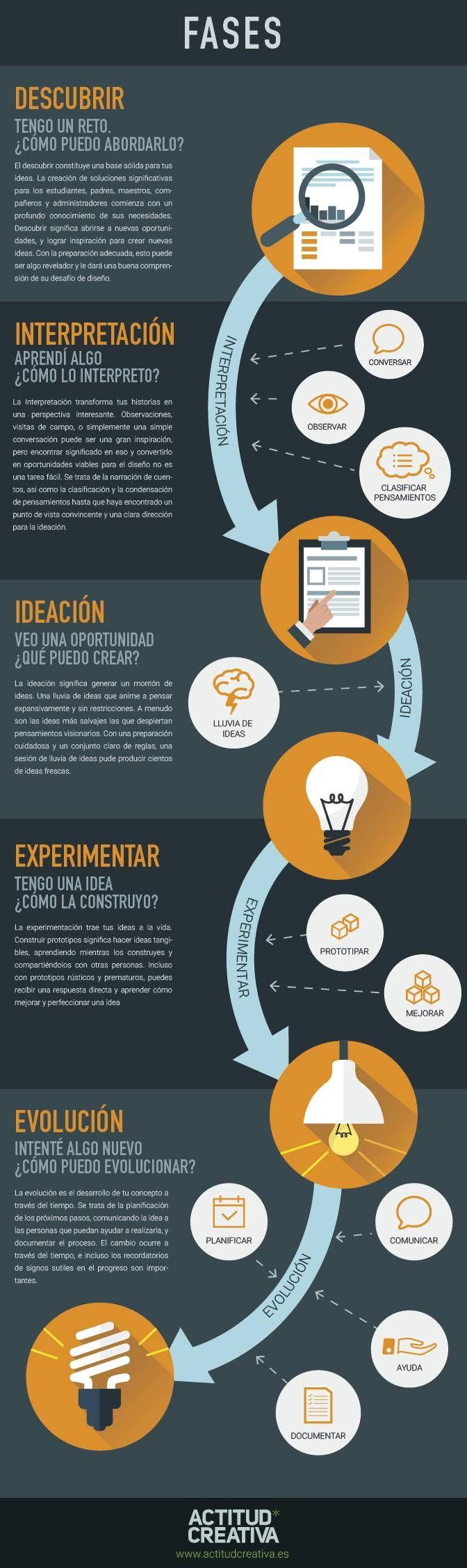 5 fases de la creatividad según agencia española Un estudio creativo madrileño presenta en un sencilla infografía con mucho diseño que enumera cinco etapas fundamentales de todo proceso creativo.
