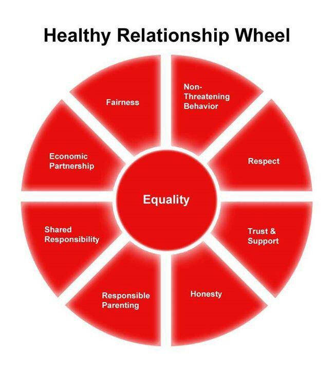 Healthy relationship wheel | COMMUNICATION LOVE | Pinterest | We ...